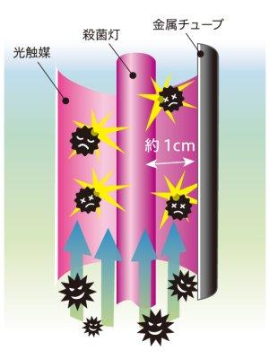 画像3: 【除菌】空気除菌装置ライトニックUV「LightnicUV4」除菌に特化した商品発売開始!【除菌表示シール同梱!】